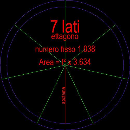 ettagono